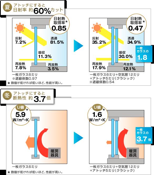 アトッチにすると日射率60%カット、断熱性3.7倍