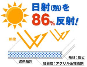 トラック 保冷車 遮熱フィルム 暑さ対策 日射(熱)を86%反射